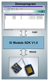 Fingerprint Module und Sensoren von MB fingerMetrica